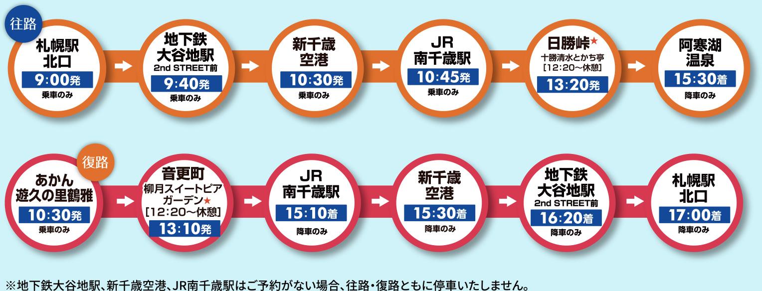 区間運行表(※地下鉄大谷地駅、新千歳空港、JR南千歳駅はご予約がない場合、往路・復路ともに停車いたしません。)